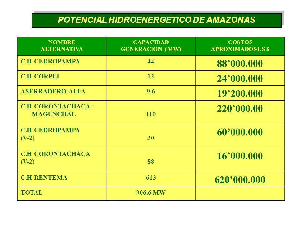 POTENCIAL HIDROENERGETICO DE AMAZONAS