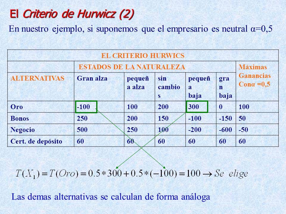 El Criterio de Hurwicz (2)