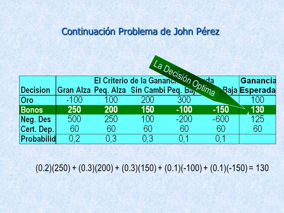Continuación Problema de John Pérez