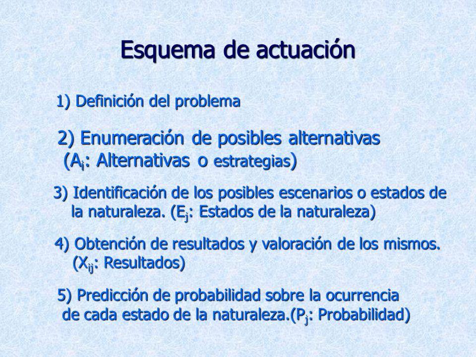 Esquema de actuación 2) Enumeración de posibles alternativas