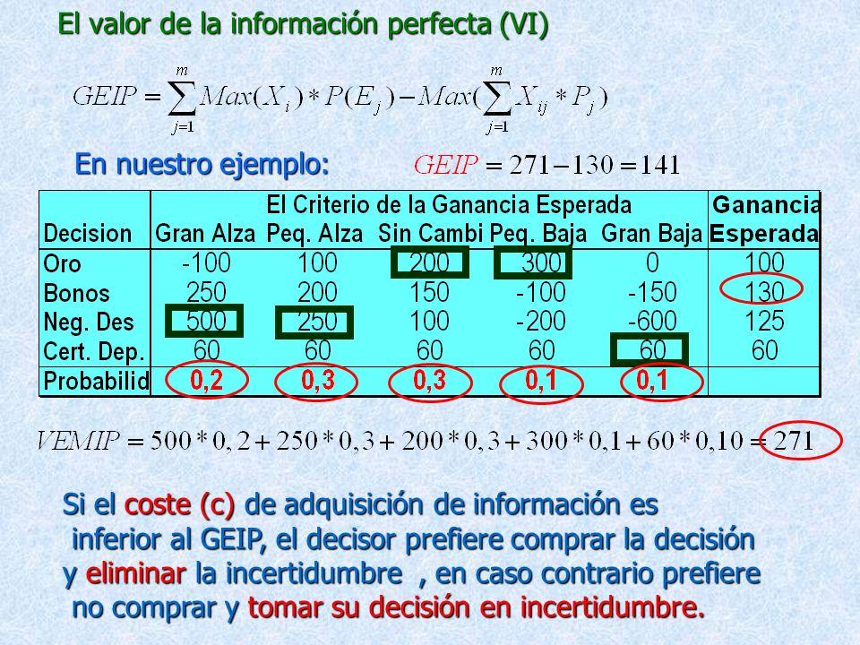 El valor de la información perfecta (VI)