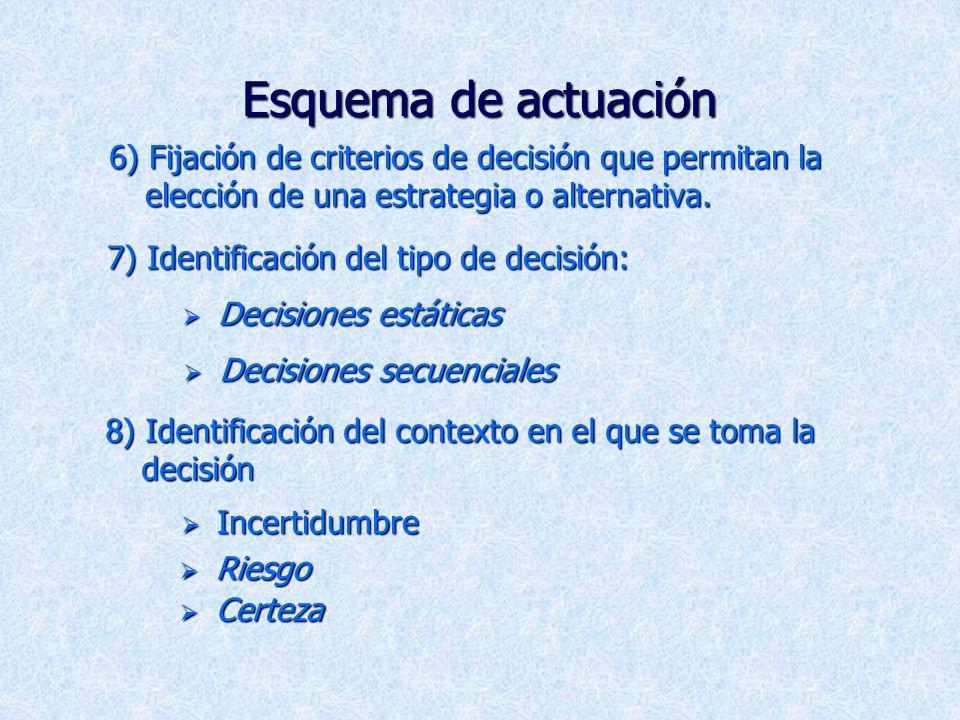 Esquema de actuación 6) Fijación de criterios de decisión que permitan la elección de una estrategia o alternativa.