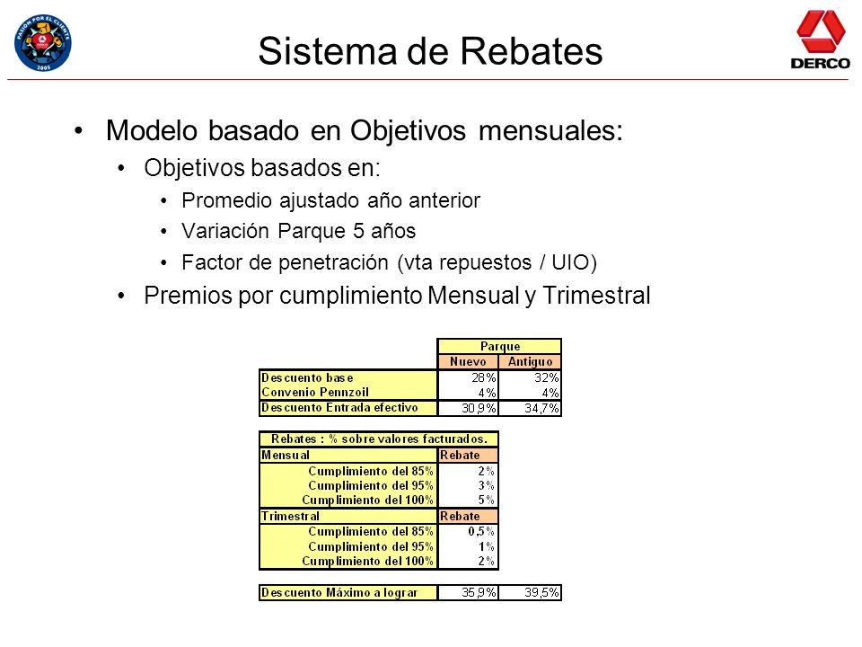 Sistema de Rebates Modelo basado en Objetivos mensuales: