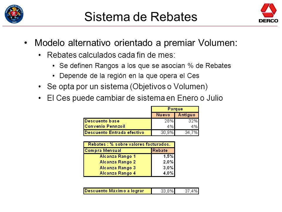 Sistema de Rebates Modelo alternativo orientado a premiar Volumen:
