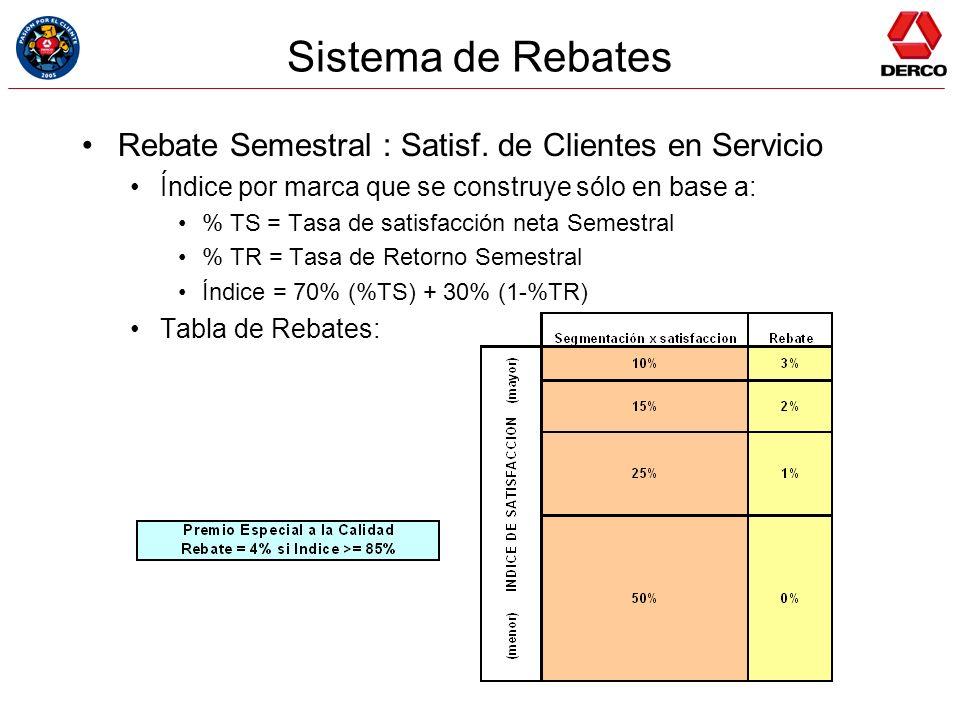 Sistema de Rebates Rebate Semestral : Satisf. de Clientes en Servicio