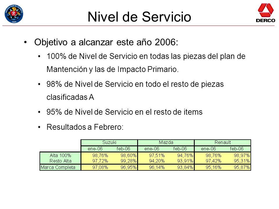Nivel de Servicio Objetivo a alcanzar este año 2006: