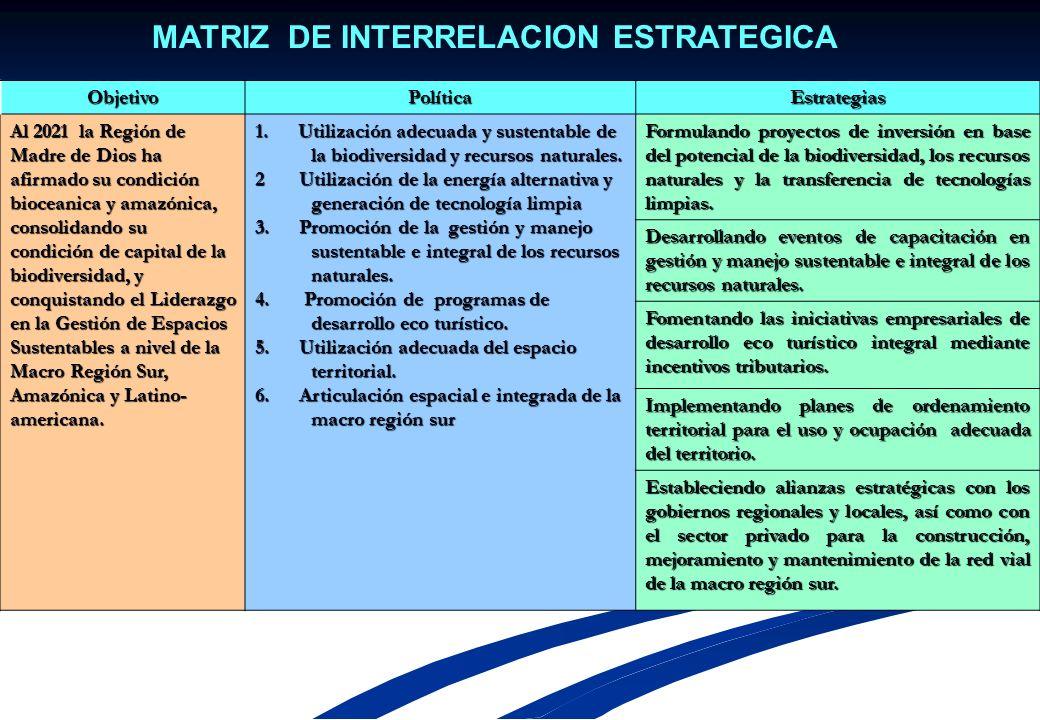 MATRIZ DE INTERRELACION ESTRATEGICA