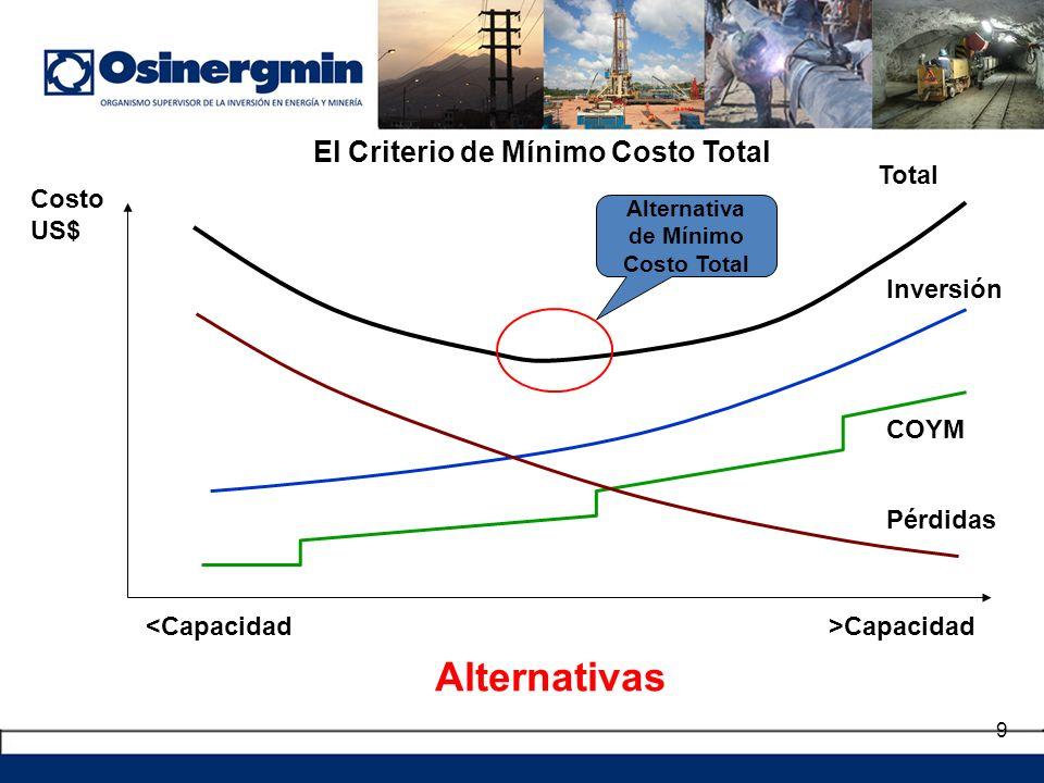 El Criterio de Mínimo Costo Total Alternativa de Mínimo Costo Total