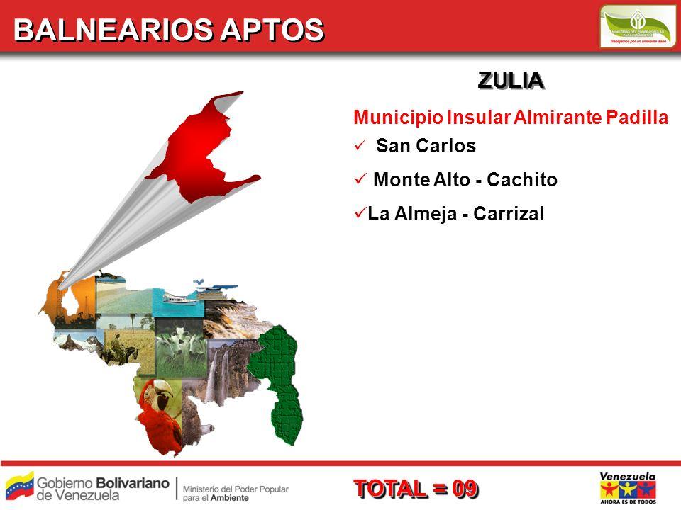 BALNEARIOS APTOS ZULIA TOTAL = 09 Municipio Insular Almirante Padilla