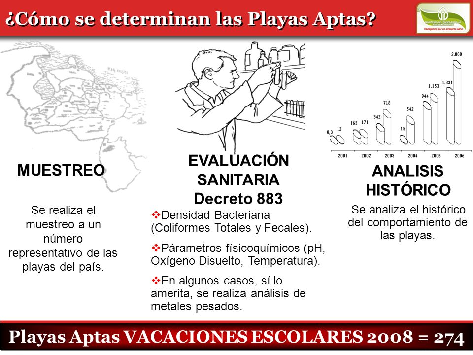 Playas Aptas VACACIONES ESCOLARES 2008 = 274