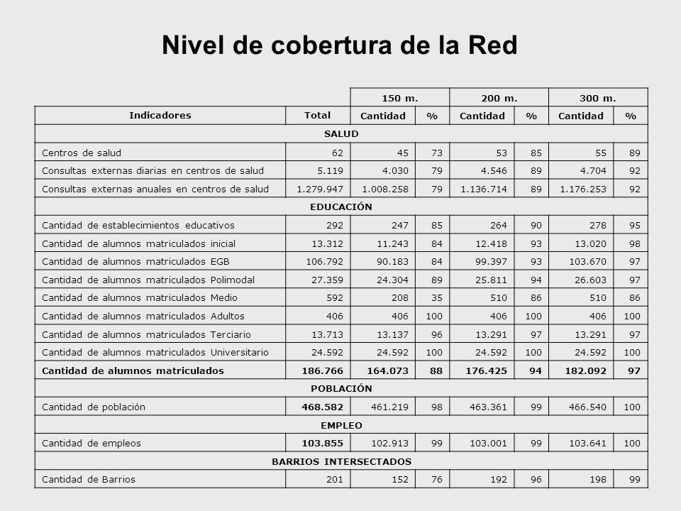 Nivel de cobertura de la Red BARRIOS INTERSECTADOS