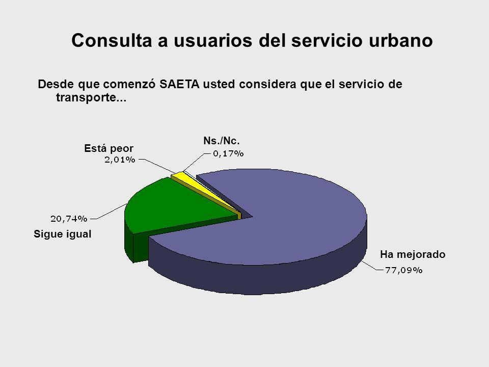 Consulta a usuarios del servicio urbano