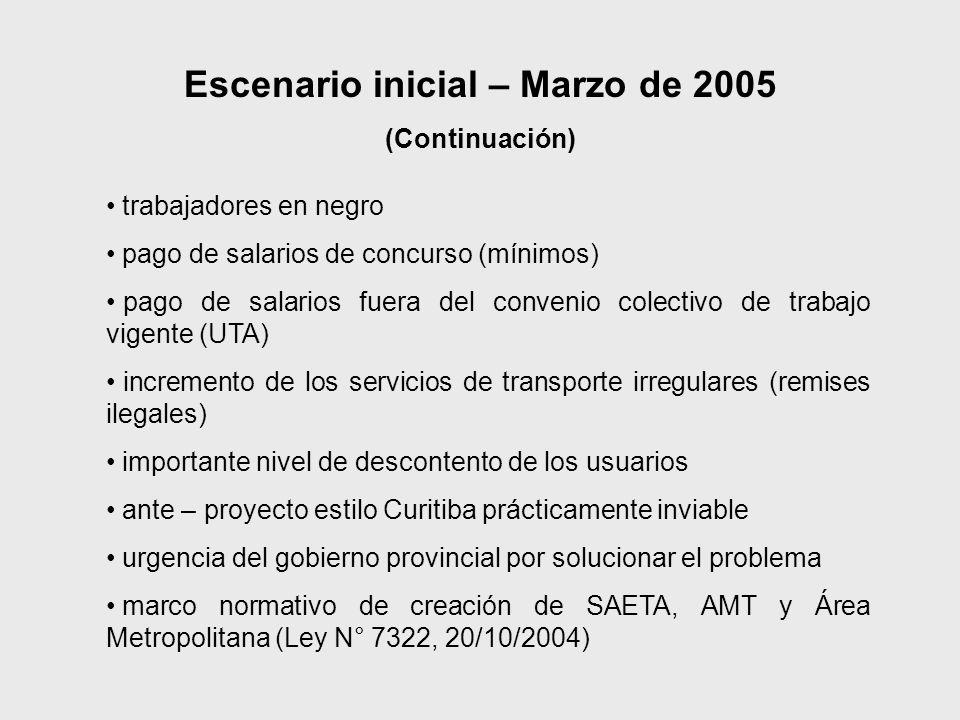 Escenario inicial – Marzo de 2005