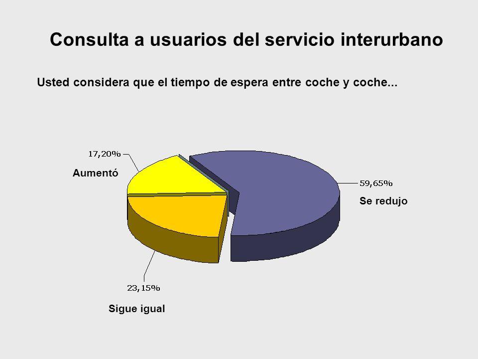 Consulta a usuarios del servicio interurbano