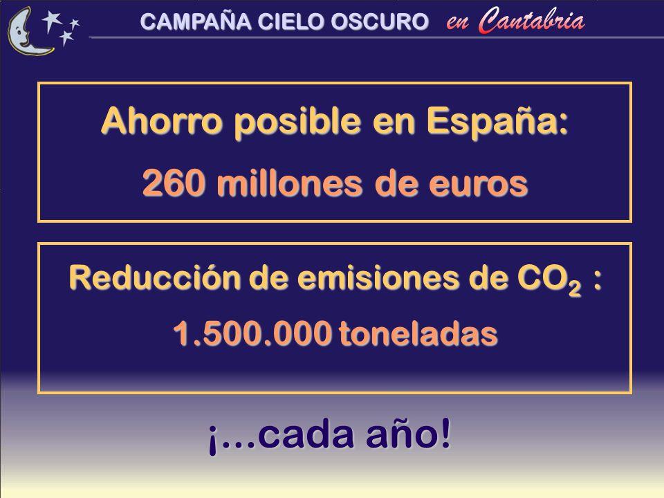 ¡...cada año! Ahorro posible en España: 260 millones de euros