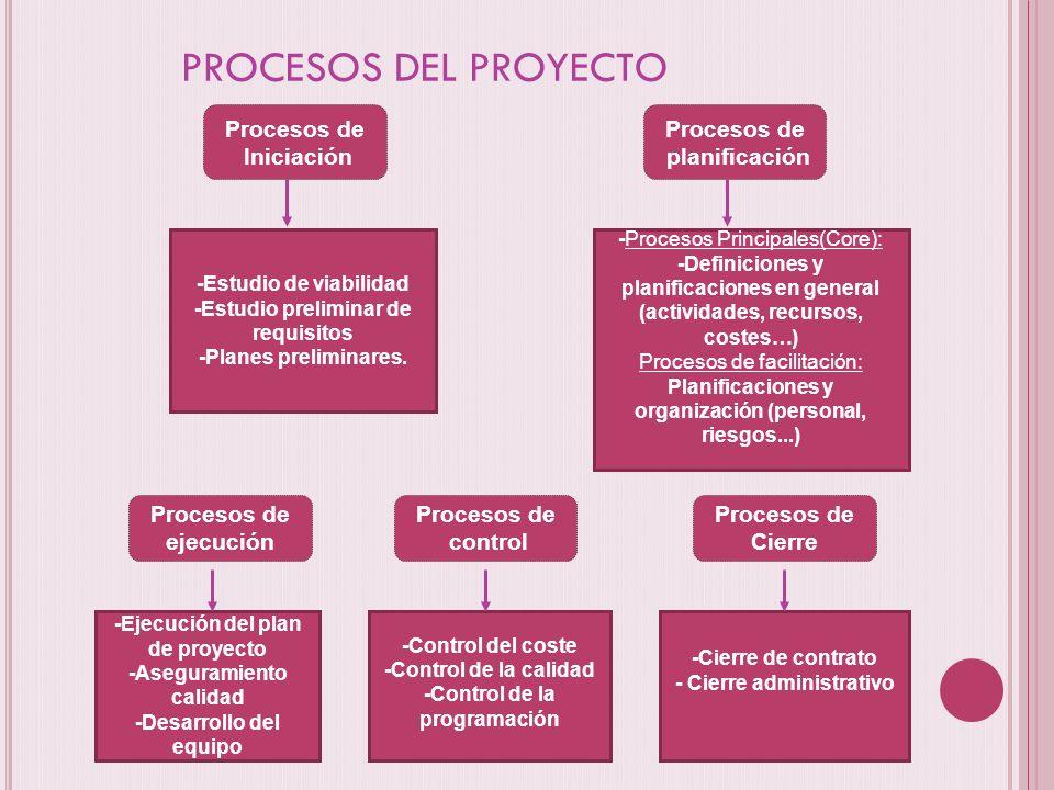 PROCESOS DEL PROYECTO Procesos de Iniciación Procesos de planificación