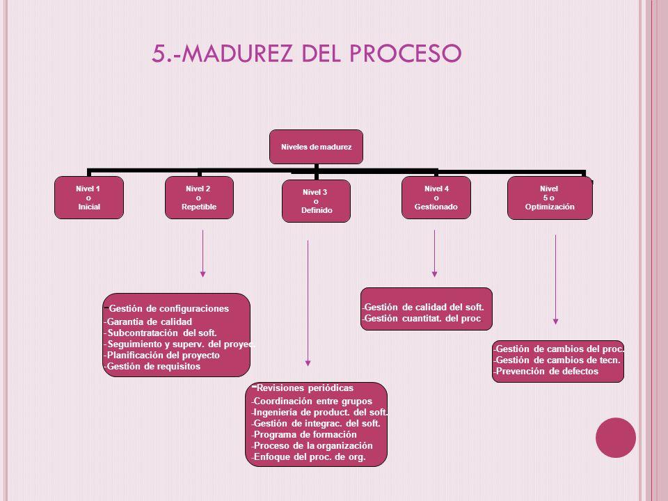 5.-MADUREZ DEL PROCESO -Gestión de configuraciones