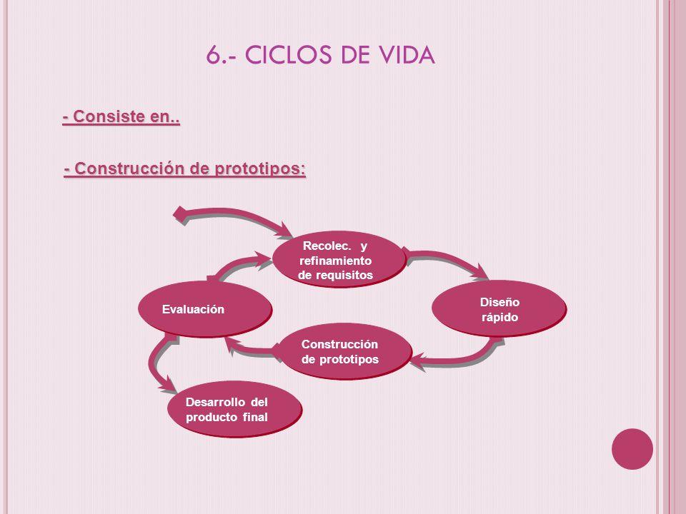 6.- CICLOS DE VIDA - Consiste en.. - Construcción de prototipos: