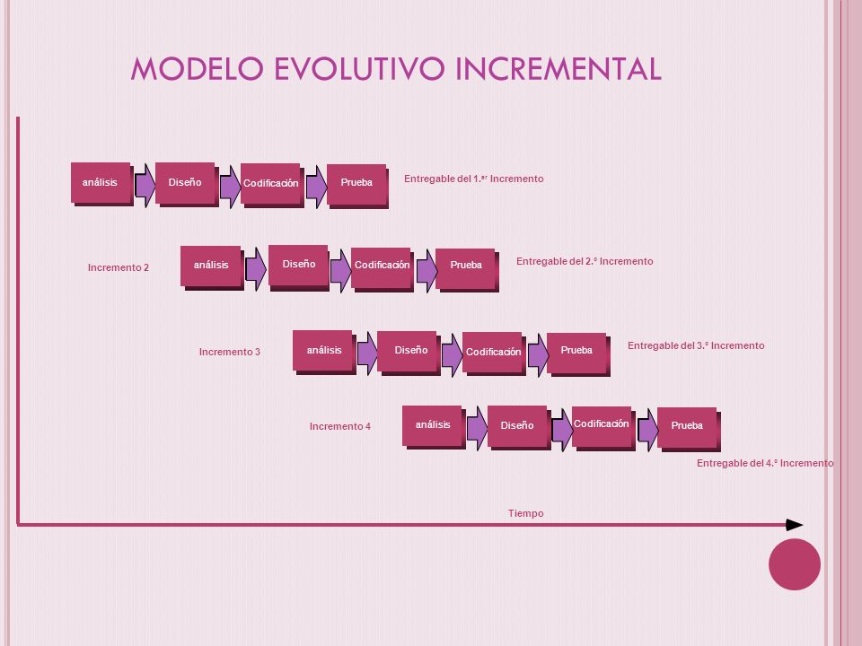 MODELO EVOLUTIVO INCREMENTAL