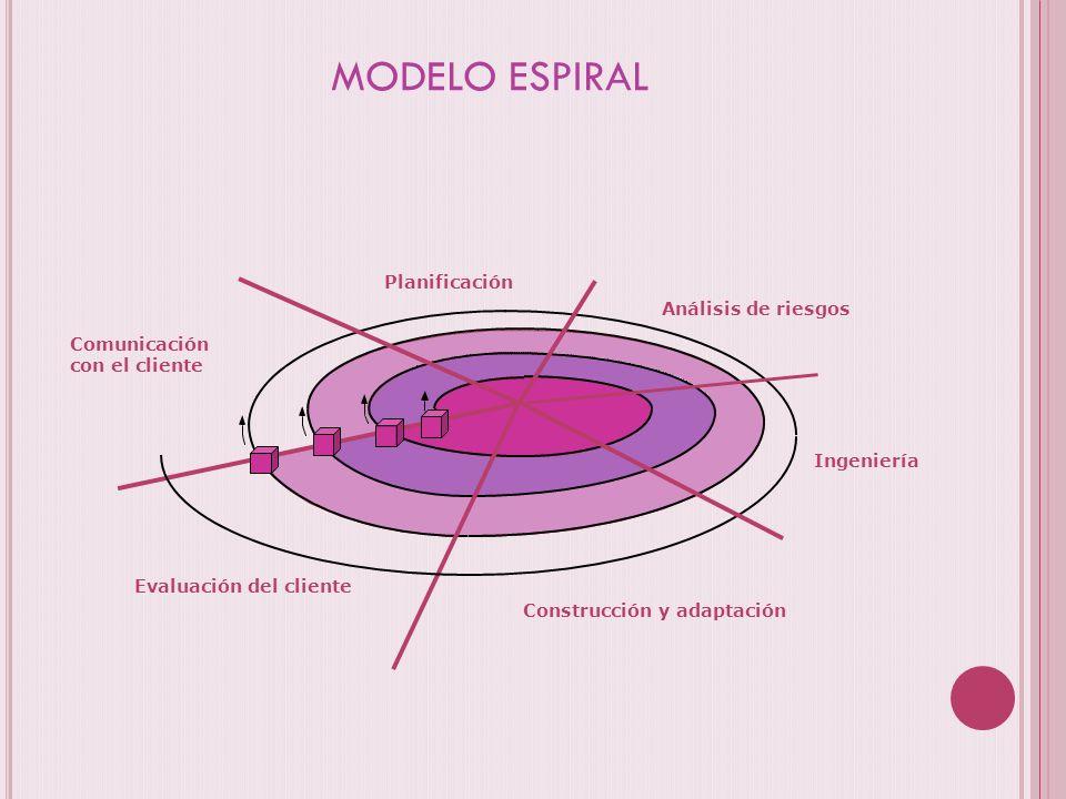 MODELO ESPIRAL Planificación Análisis de riesgos Comunicación