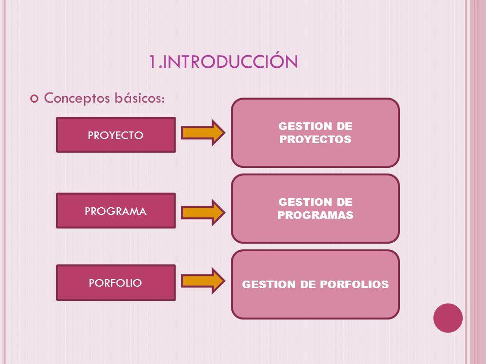 1.INTRODUCCIÓN Conceptos básicos: PROYECTO PROGRAMA PORFOLIO