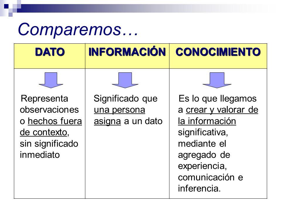 Comparemos… DATO INFORMACIÓN CONOCIMIENTO