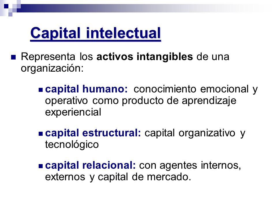 Capital intelectual Representa los activos intangibles de una organización: