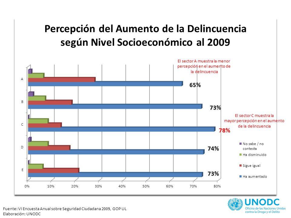 65% 73% 78% 74% 73% El sector A muestra la menor