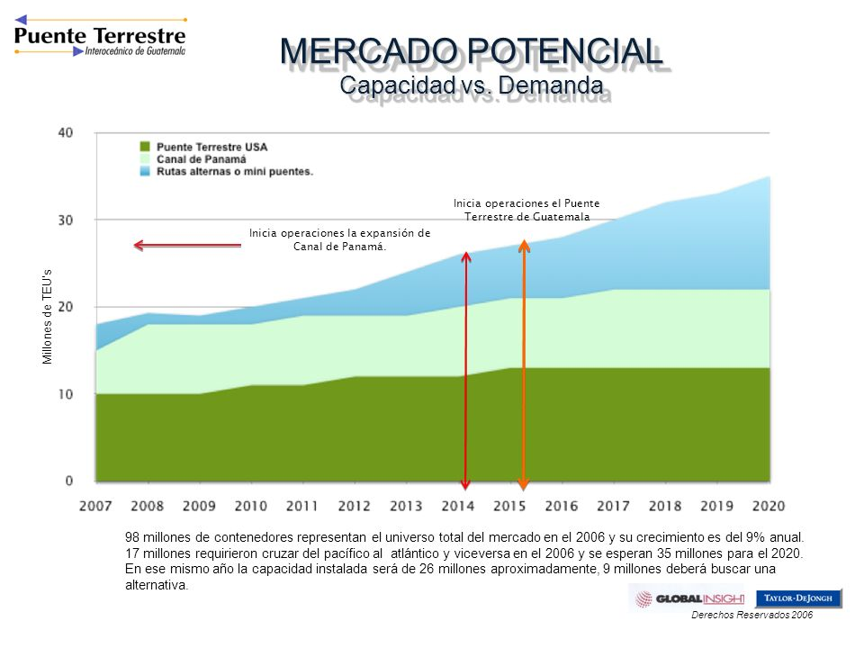 MERCADO POTENCIAL Capacidad vs. Demanda