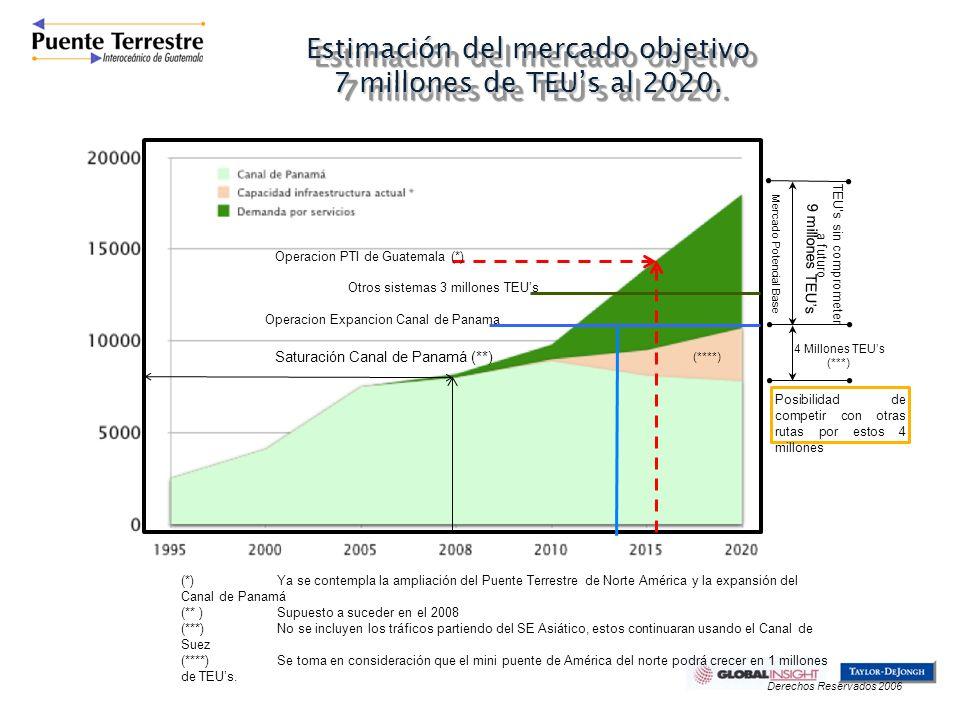 Estimación del mercado objetivo 7 millones de TEU's al 2020.