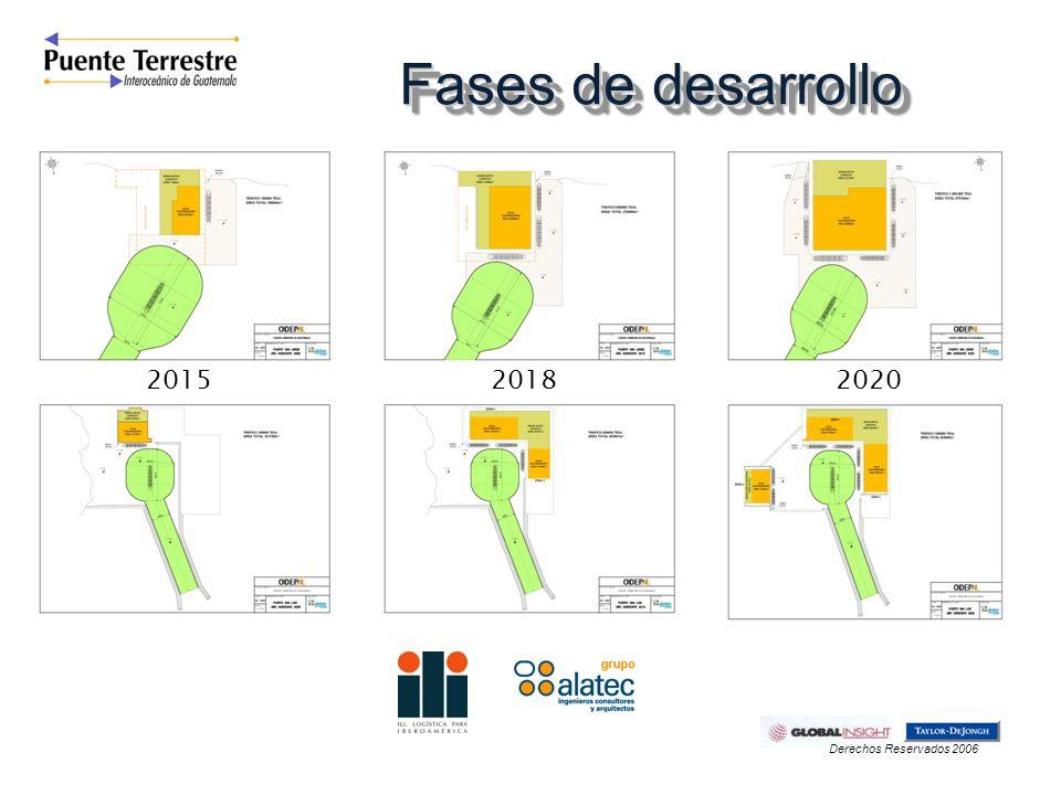 Fases de desarrollo 2015 2018 2020 Derechos Reservados 2006