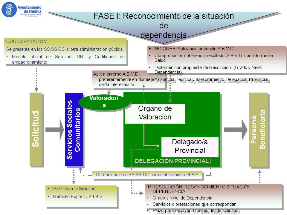 DELEGACIÓN PROVINCIAL Servicios Sociales Comunitarios