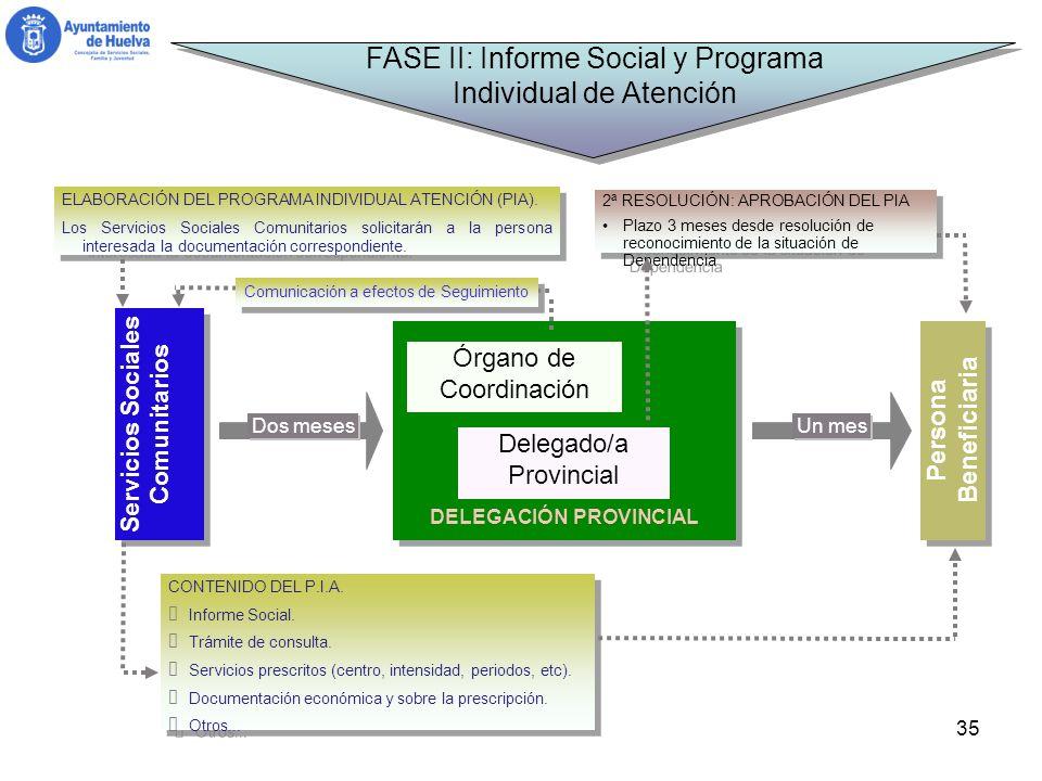 Servicios Sociales Comunitarios DELEGACIÓN PROVINCIAL