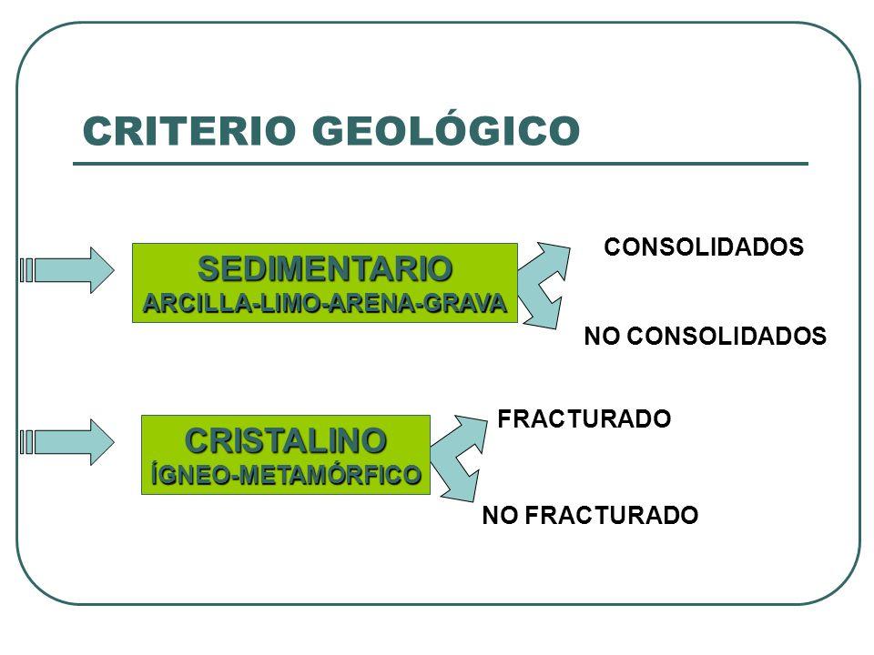 ARCILLA-LIMO-ARENA-GRAVA