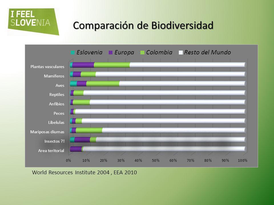 Comparación de Biodiversidad