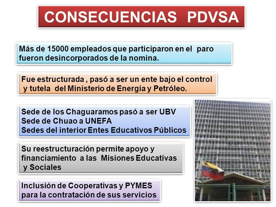 CONSECUENCIAS PDVSA Más de 15000 empleados que participaron en el paro fueron desincorporados de la nomina.