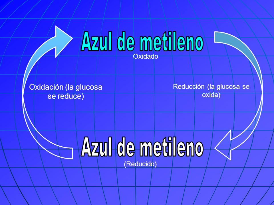 Azul de metileno Azul de metileno Oxidación (la glucosa se reduce)