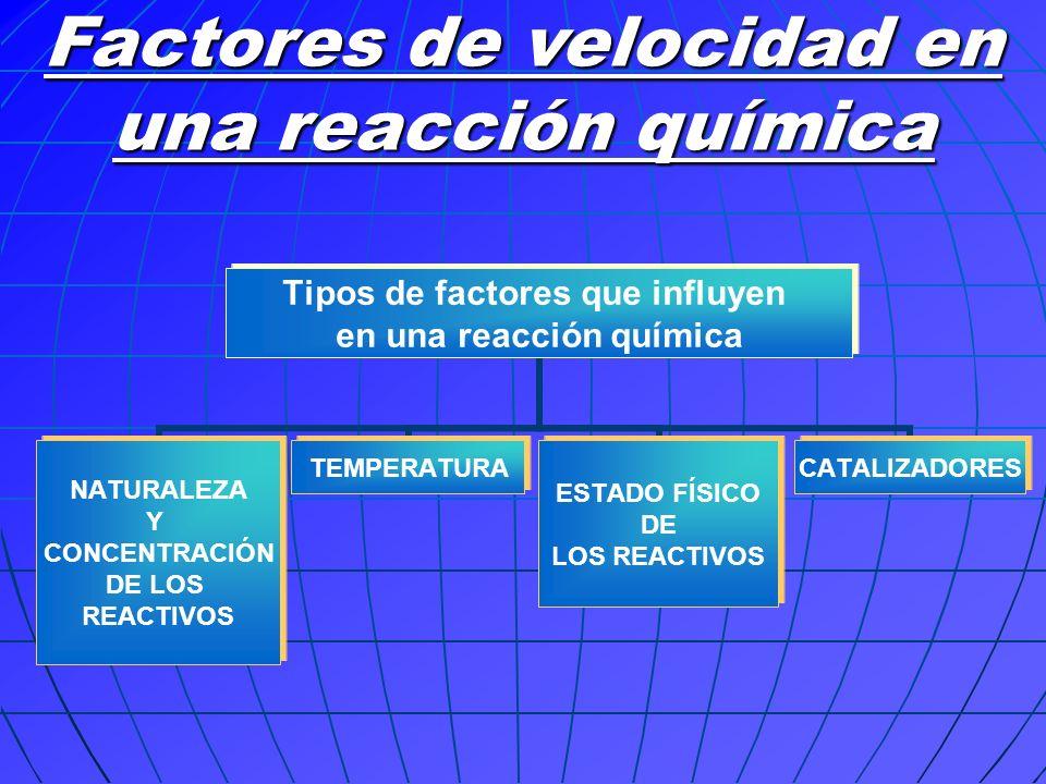 Factores de velocidad en una reacción química
