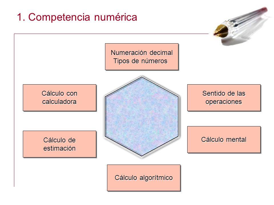 1. Competencia numérica Numeración decimal Tipos de números 2 0 2