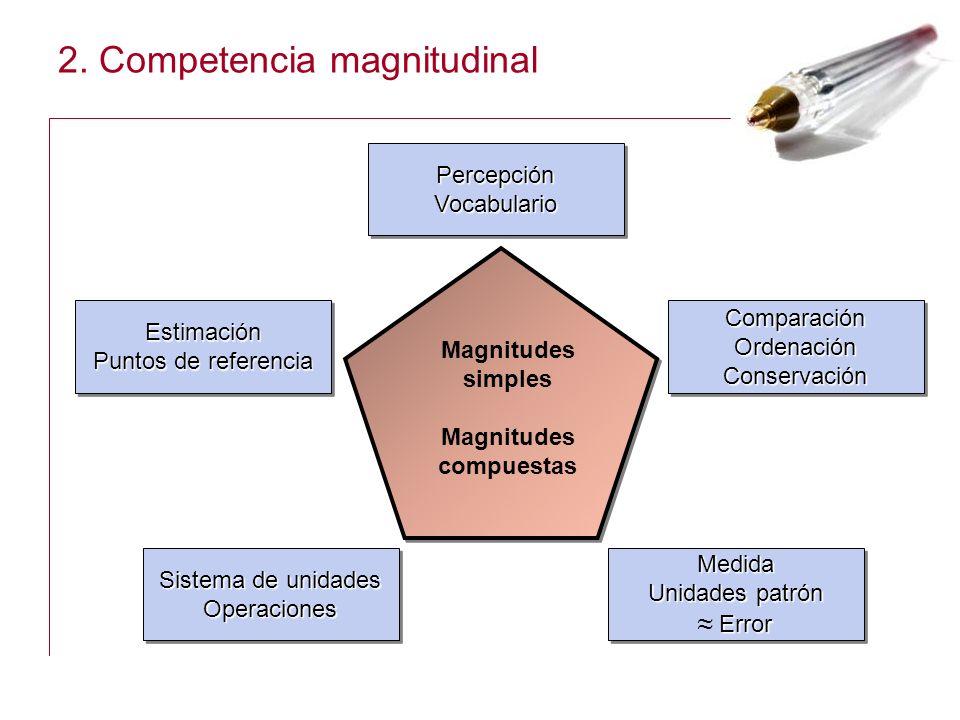 2. Competencia magnitudinal