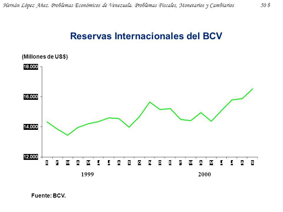Reservas Internacionales del BCV