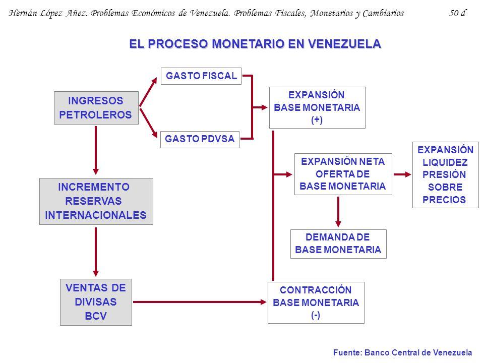 EL PROCESO MONETARIO EN VENEZUELA