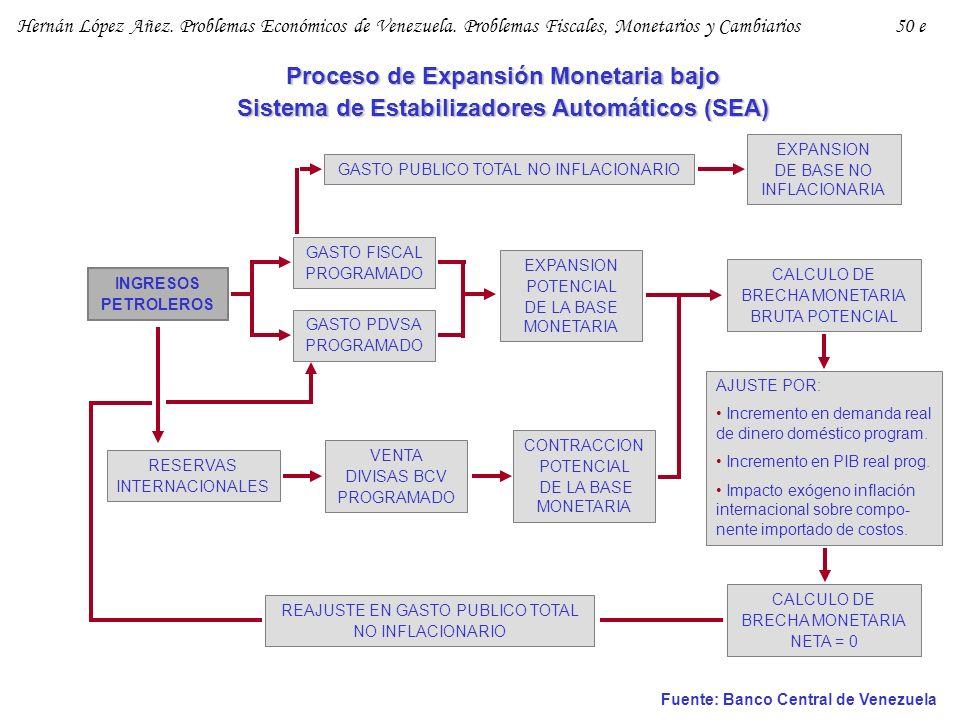 Proceso de Expansión Monetaria bajo