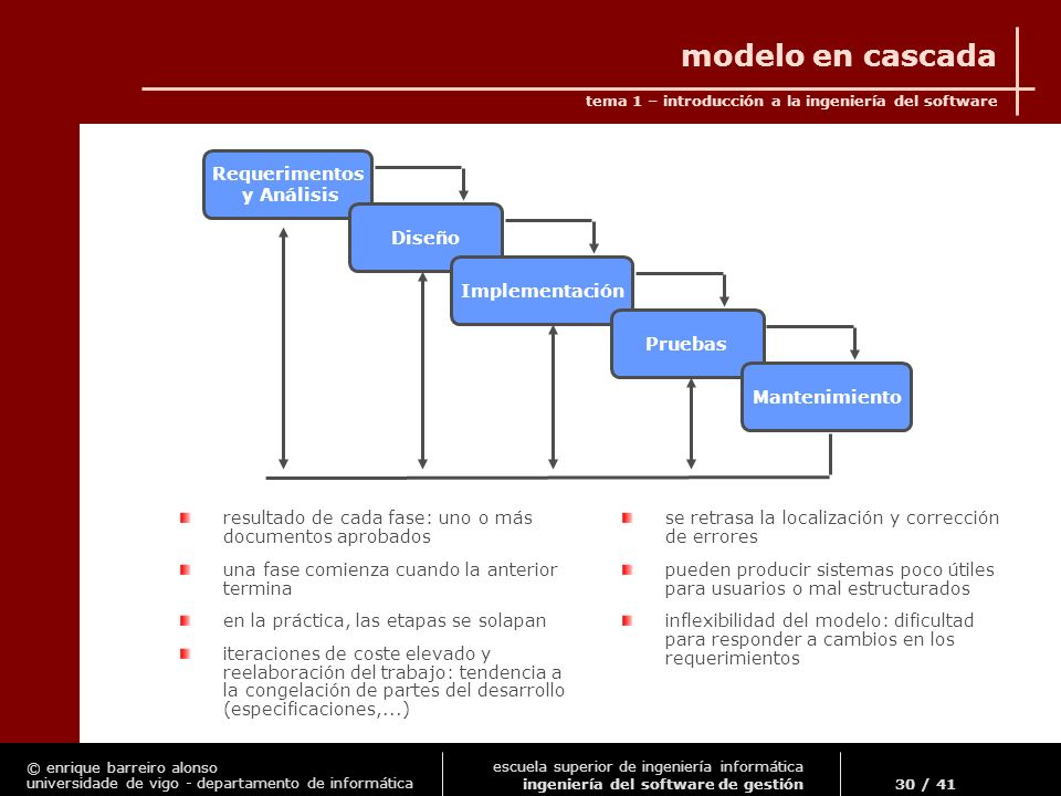 modelo en cascada Requerimentos y Análisis Diseño Implementación