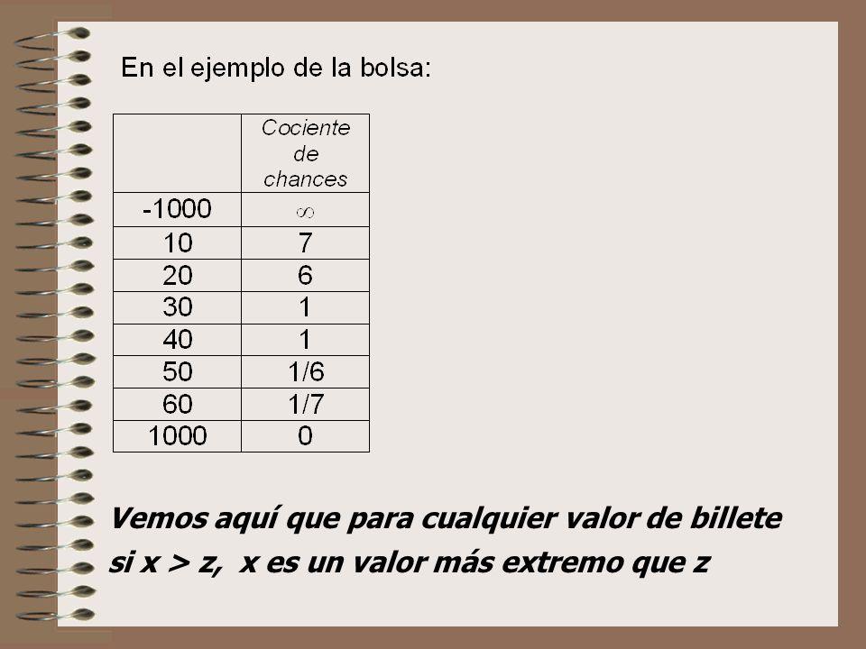 Vemos aquí que para cualquier valor de billete si x > z, x es un valor más extremo que z