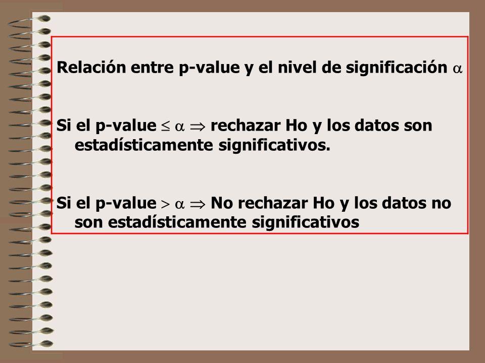 Relación entre p-value y el nivel de significación 