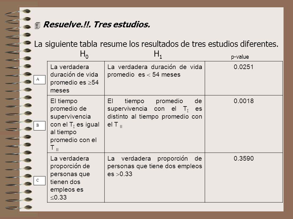 La siguiente tabla resume los resultados de tres estudios diferentes.