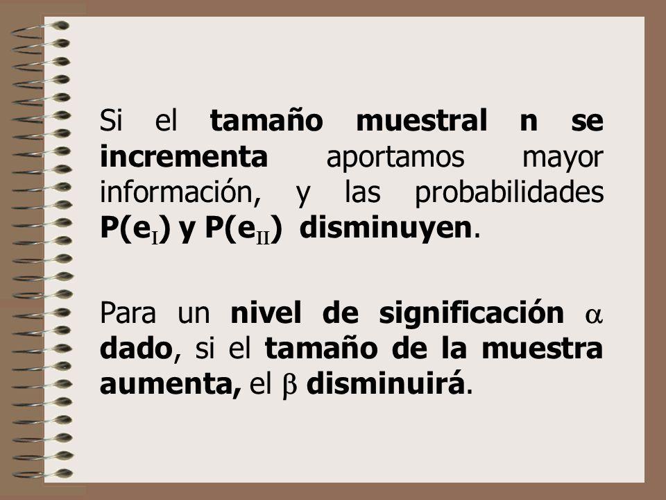 Si el tamaño muestral n se incrementa aportamos mayor información, y las probabilidades P(e) y P(e) disminuyen.