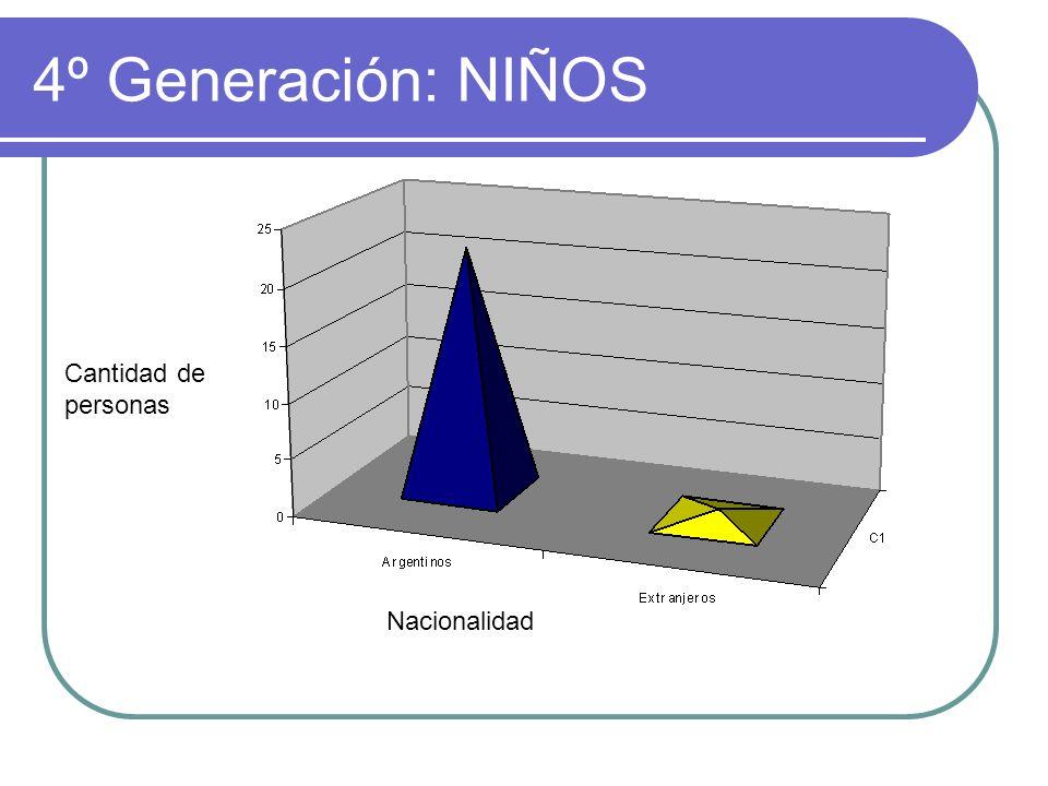 4º Generación: NIÑOS Cantidad de personas Nacionalidad