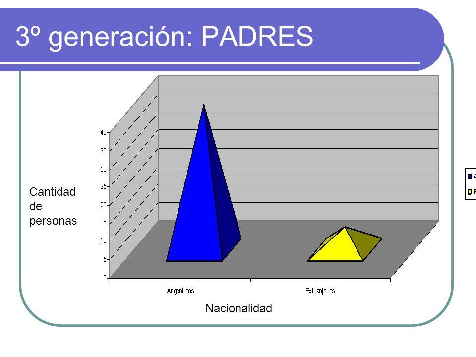 3º generación: PADRES Cantidad de personas Nacionalidad